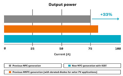 Output Power Comparison