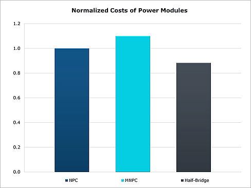 Normalized cost of power module
