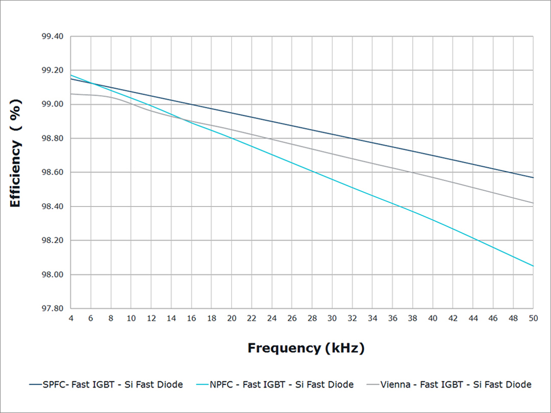 Power Module Based Solutions For Ups Vincotech Rectifier Circuit Diagram Efficiency Comparison